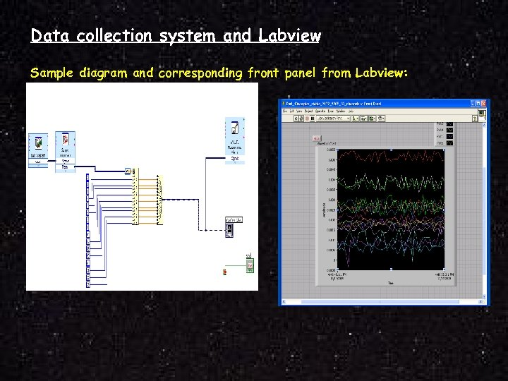 Data collection system and Labview Sample diagram and corresponding front panel from Labview: