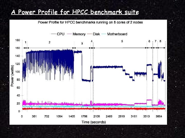 A Power Profile for HPCC benchmark suite