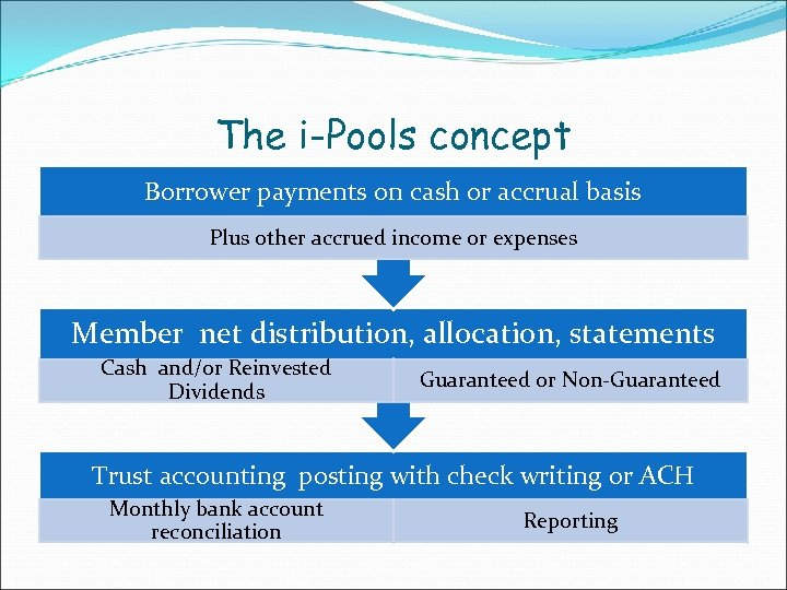 The i-Pools concept Borrower payments on cash or accrual basis Plus other accrued income