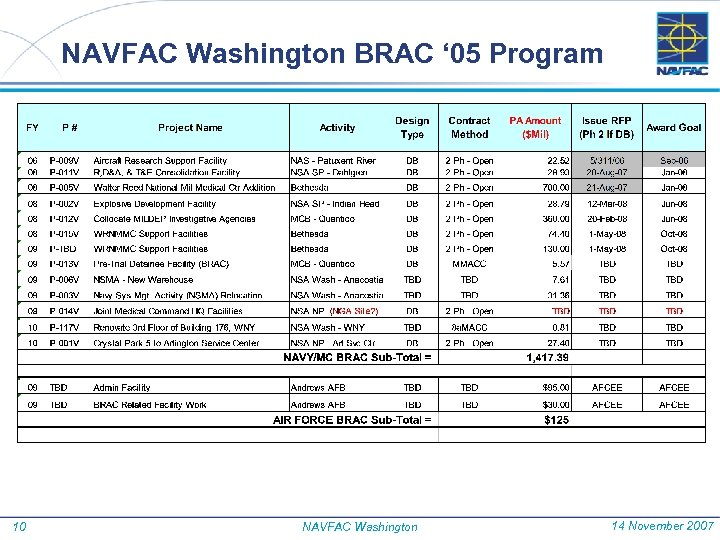 NAVFAC Washington BRAC ' 05 Program 10 NAVFAC Washington 14 November 2007
