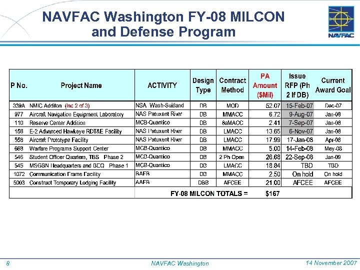 NAVFAC Washington FY-08 MILCON and Defense Program 8 NAVFAC Washington 14 November 2007