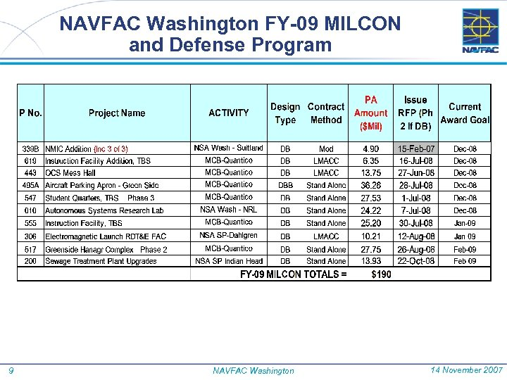 NAVFAC Washington FY-09 MILCON and Defense Program 9 NAVFAC Washington 14 November 2007