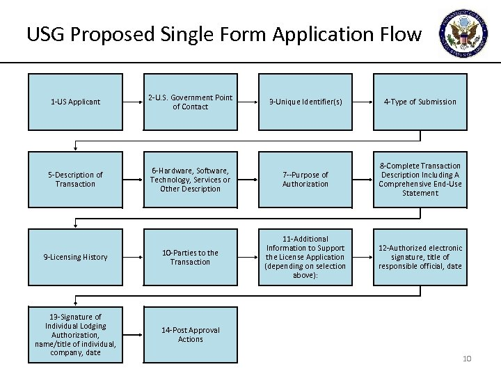 USG Proposed Single Form Application Flow 1 -US Applicant 2 -U. S. Government Point