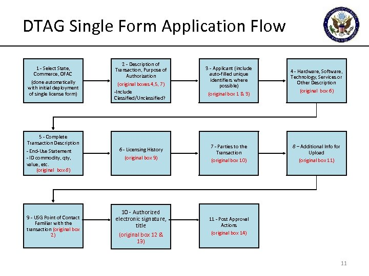 DTAG Single Form Application Flow 1 - Select State, Commerce, OFAC (done automatically with