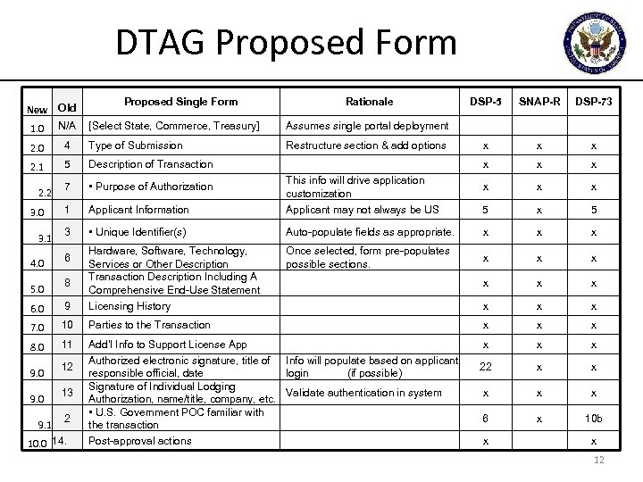 DTAG Proposed Form Rationale DSP-5 SNAP-R DSP-73 [Select State, Commerce, Treasury] Assumes single portal