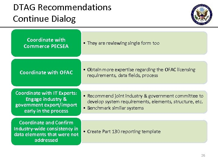 DTAG Recommendations Continue Dialog Coordinate with Commerce PECSEA Coordinate with OFAC Coordinate with IT
