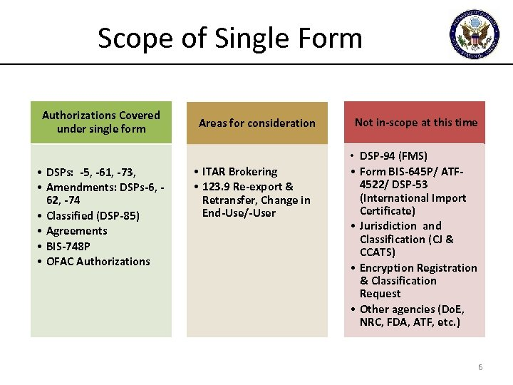 Scope of Single Form Authorizations Covered under single form • DSPs: -5, -61, -73,
