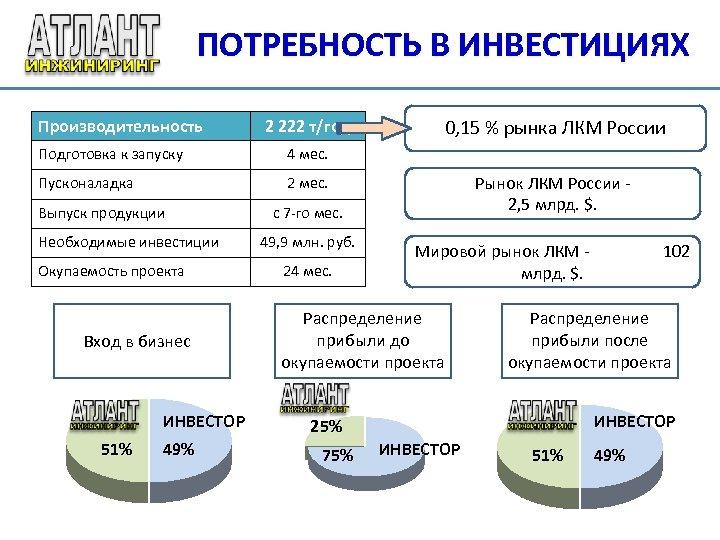 ПОТРЕБНОСТЬ В ИНВЕСТИЦИЯХ Производительность 0, 15 % рынка ЛКМ России 2 222 т/год Подготовка
