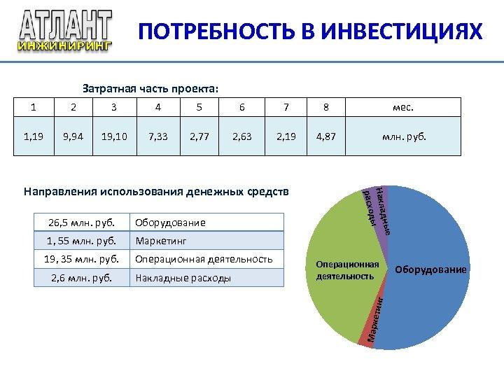 ПОТРЕБНОСТЬ В ИНВЕСТИЦИЯХ Затратная часть проекта: 1 2 3 4 5 6 7 8