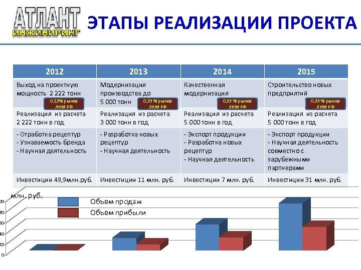 ЭТАПЫ РЕАЛИЗАЦИИ ПРОЕКТА 2012 2013 Выход на проектную мощность 2 222 тонн 2014 2015