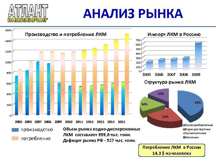 АНАЛИЗ РЫНКА 1600 Производство и потребление ЛКМ Импорт ЛКМ в Россию 700 600 500