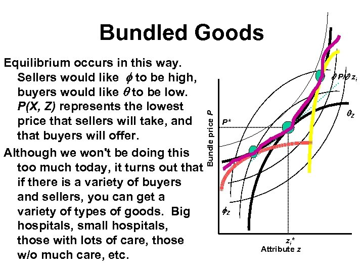 Bundled Goods P/ zi Bundle price P Equilibrium occurs in this way. Sellers would