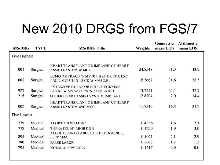 New 2010 DRGS from FGS/7