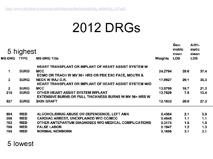 http: //www. dhs. state. or. us/policy/healthplan/guides/hospital/drg_tables/drg_v 29. pdf 2012 DRGs 5 highest 5 lowest