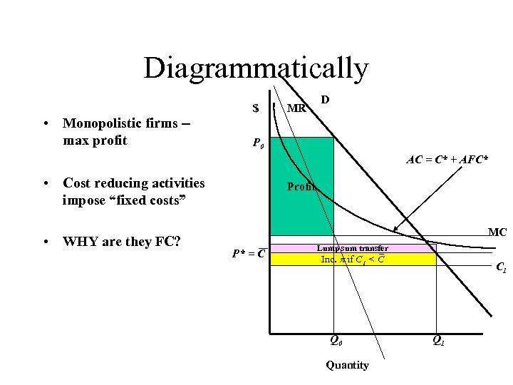 Diagrammatically $ • Monopolistic firms -max profit MR D P 0 AC = C*