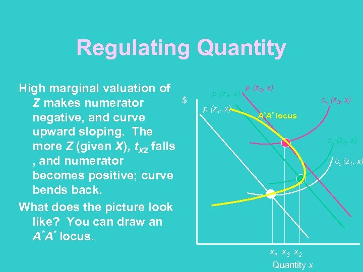 Regulating Quantity High marginal valuation of Z makes numerator negative, and curve upward sloping.