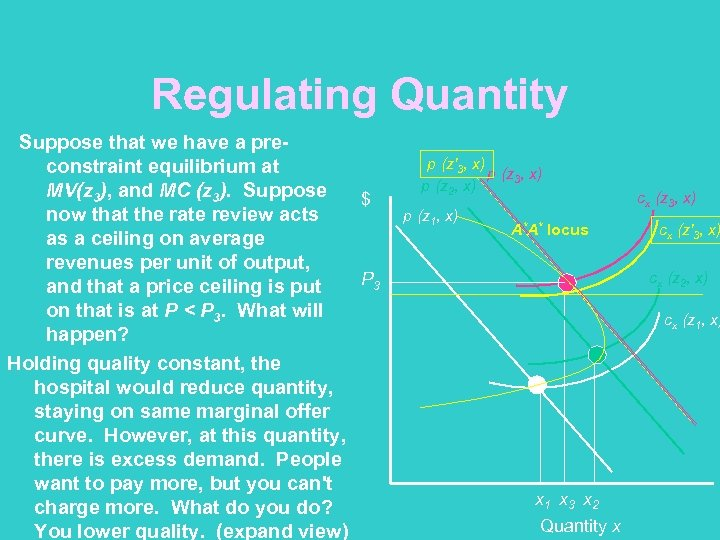 Regulating Quantity Suppose that we have a preconstraint equilibrium at MV(z 3), and MC