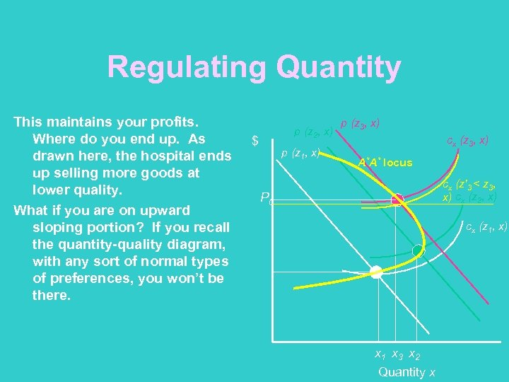 Regulating Quantity This maintains your profits. Where do you end up. As drawn here,