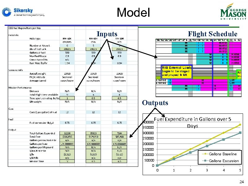 Model Inputs Flight Schedule Outputs Fuel Expenditure in Gallons over 5 Days 400000 350000