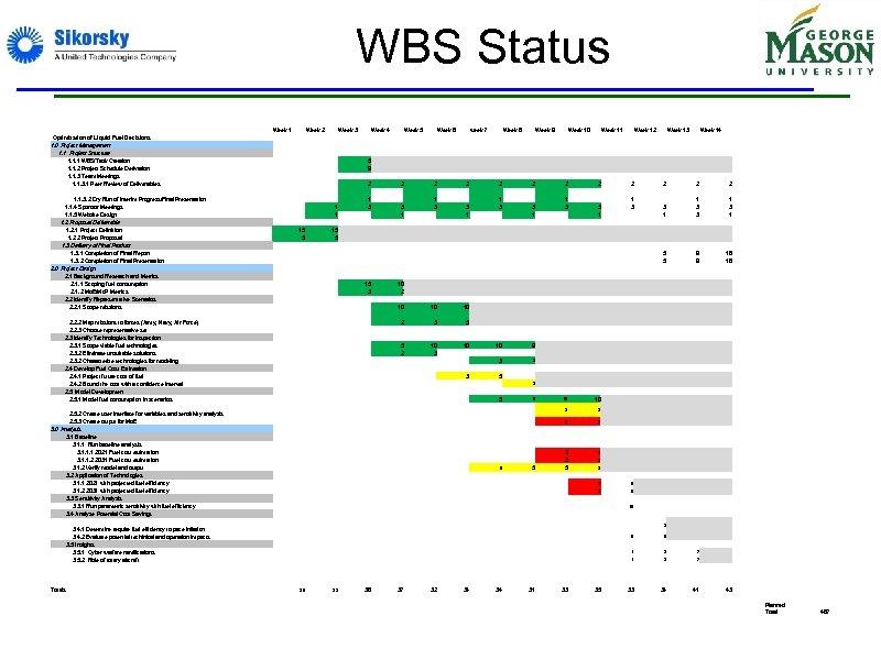 WBS Status Week 1 Week 2 Week 3 Optimization of Liquid Fuel Decisions 1.
