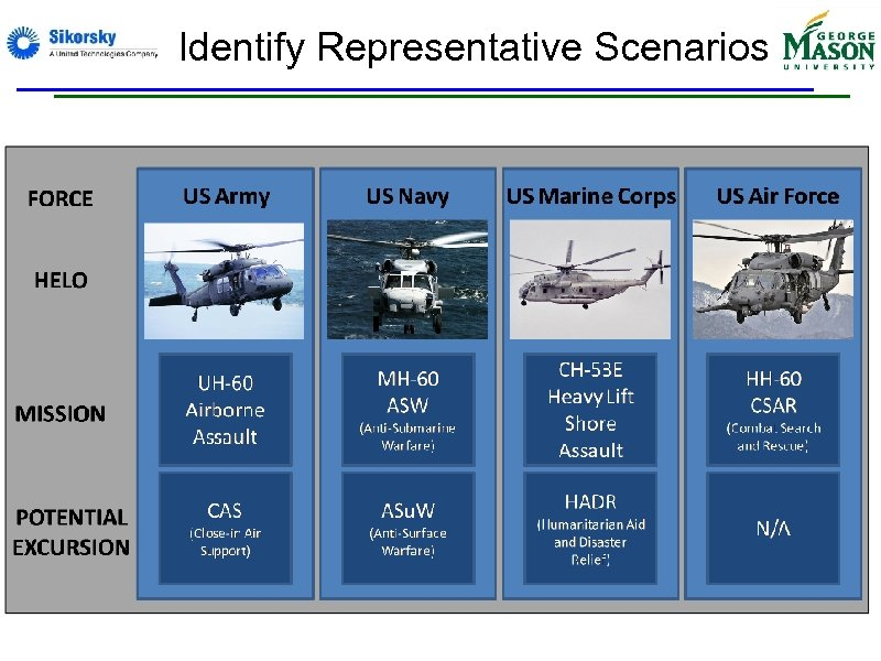 Identify Representative Scenarios