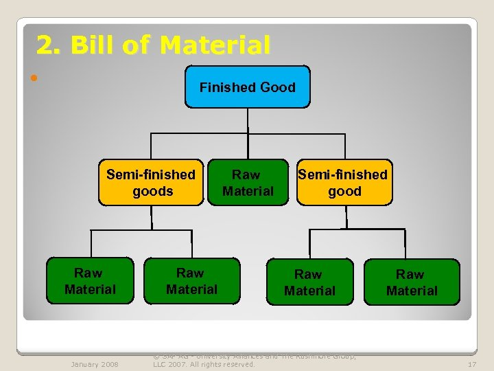 2. Bill of Material Finished Good Semi-finished goods Raw Material January 2008 Raw Material