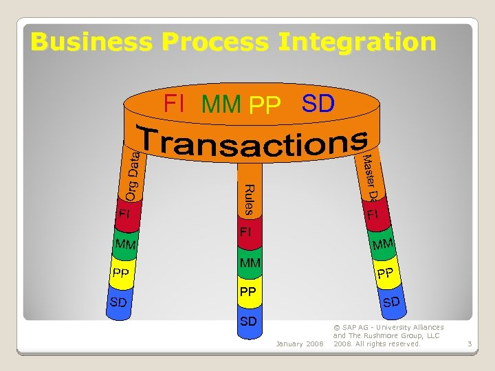 Business Process Integration PP SD Data MM Master FI Rules Org Data FI MM