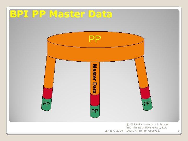 BPI PP Master Data PP PP PP January 2008 © SAP AG - University