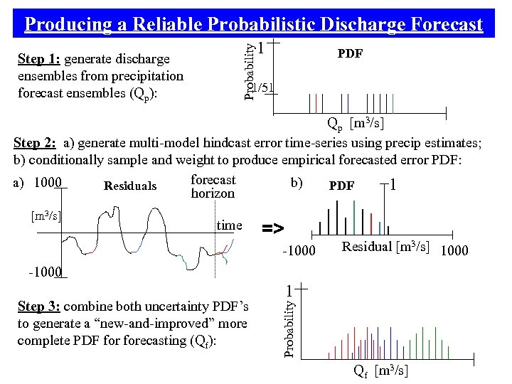Step 1: generate discharge ensembles from precipitation forecast ensembles (Qp): Probability Producing a Reliable