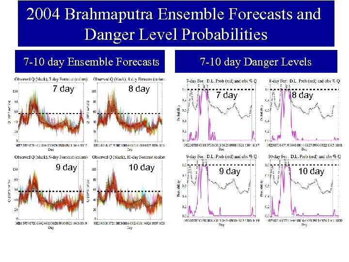 2004 Brahmaputra Ensemble Forecasts and Danger Level Probabilities 7 -10 day Ensemble Forecasts 7