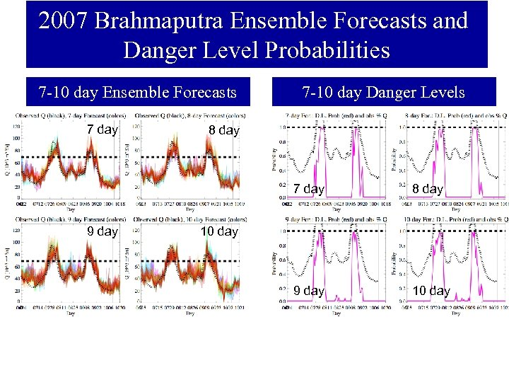 2007 Brahmaputra Ensemble Forecasts and Danger Level Probabilities 7 -10 day Ensemble Forecasts 7