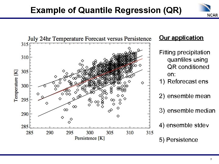 Example of Quantile Regression (QR) Our application Fitting precipitation quantiles using QR conditioned on: