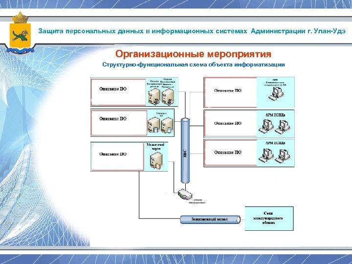 Защита персональных данных в информационных системах Администрации г. Улан-Удэ Организационные мероприятия Структурно-функциональная схема объекта