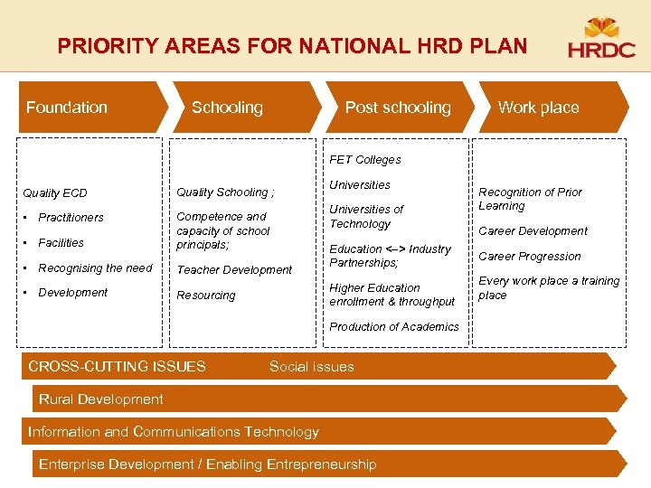 PRIORITY AREAS FOR NATIONAL HRD PLAN Foundation Schooling Post schooling Work place FET Colleges
