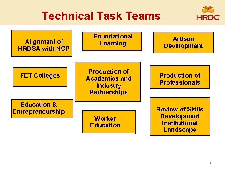 Technical Task Teams Alignment of HRDSA with NGP FET Colleges Foundational Learning Production of