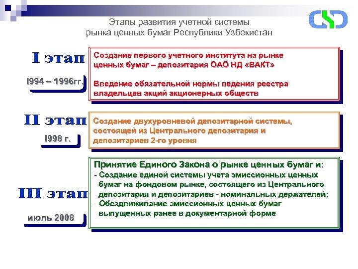 Этапы развития учетной системы рынка ценных бумаг Республики Узбекистан Создание первого учетного института на