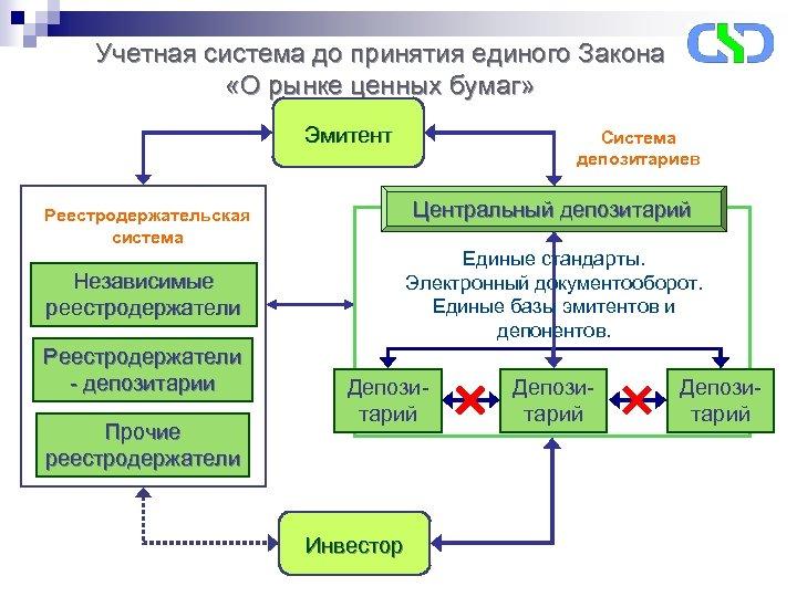 Учетная система до принятия единого Закона «О рынке ценных бумаг» Эмитент Центральный депозитарий Реестродержательская