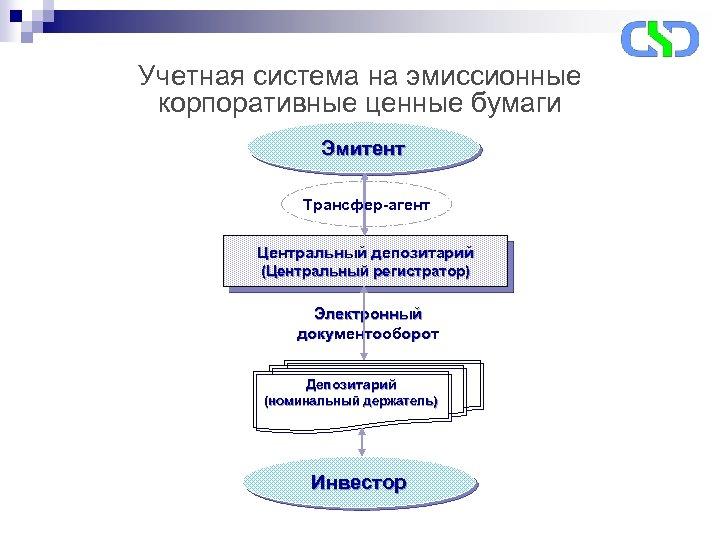 Учетная система на эмиссионные корпоративные ценные бумаги Эмитент Трансфер-агент Центральный депозитарий (Центральный регистратор) Электронный