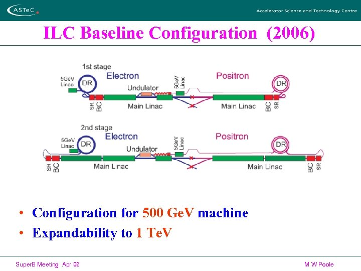 ILC Baseline Configuration (2006) • Configuration for 500 Ge. V machine • Expandability to