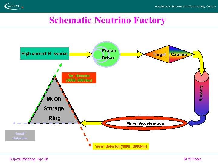 Schematic Neutrino Factory High current H– source Proton Target Driver Capture 'far' detector (5000–