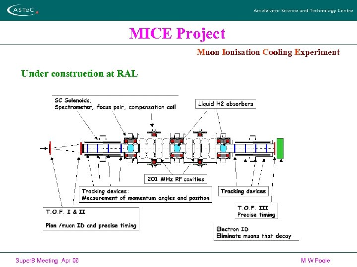 MICE Project Muon Ionisation Cooling Experiment Under construction at RAL Super. B Meeting Apr