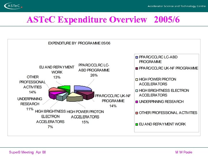 ASTe. C Expenditure Overview 2005/6 Super. B Meeting Apr 06 M W Poole