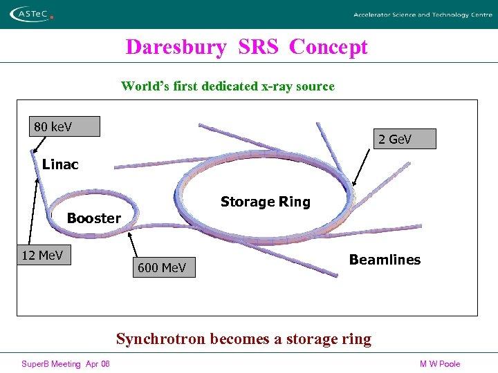 Daresbury SRS Concept World's first dedicated x-ray source 80 ke. V 2 Ge. V