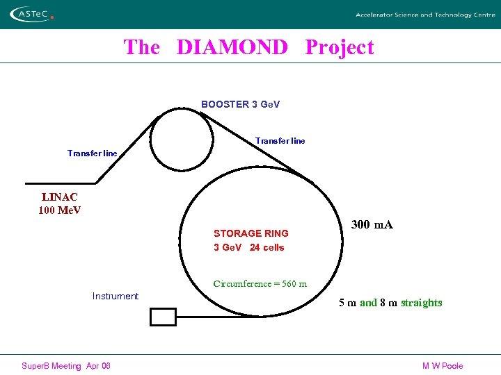 The DIAMOND Project BOOSTER 3 Ge. V Transfer line LINAC 100 Me. V STORAGE