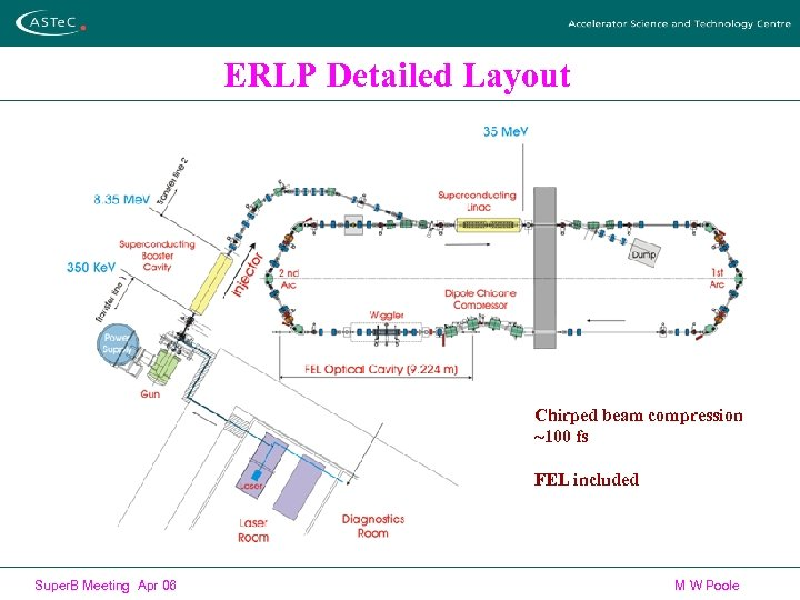 ERLP Detailed Layout Chirped beam compression ~100 fs FEL included Super. B Meeting Apr