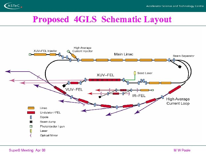 Proposed 4 GLS Schematic Layout Super. B Meeting Apr 06 M W Poole