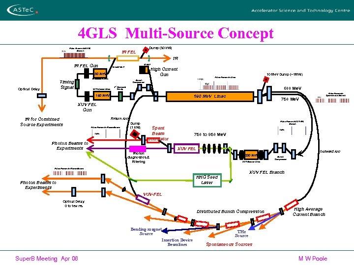 4 GLS Multi-Source Concept Pulse Pattern in IR FEL Branch Dump (50 k. W)
