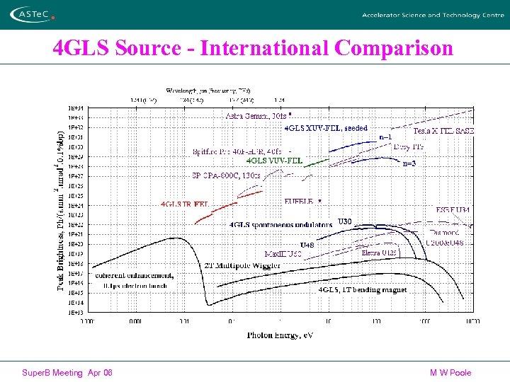 4 GLS Source - International Comparison Super. B Meeting Apr 06 M W Poole