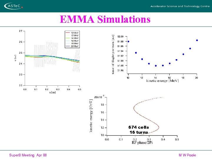 EMMA Simulations 674 cells 16 turns Super. B Meeting Apr 06 M W Poole