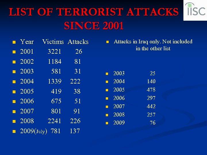 LIST OF TERRORIST ATTACKS SINCE 2001 n n n n n Year Victims Attacks